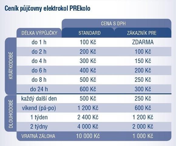 PREkolo - Půjčovna elektrokol Pražské energetiky