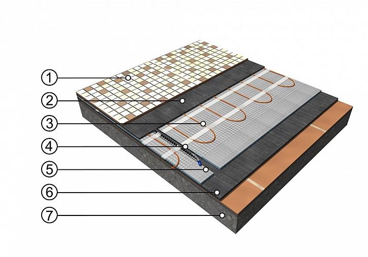 Skladba podlahy s topnou rohoží Ecofloor a izolační deskou F-board.