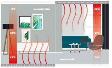 Obrázek s nákresem rozložení teploty v místnosti