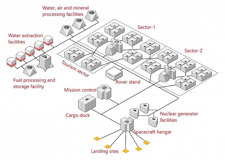 Detailní návrh vybudování trvale udržitelné kolonie na Marsu (Zdroj: ČVUT)