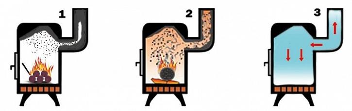 SOLO: čistič spalinových cest (poleno) a rukavice