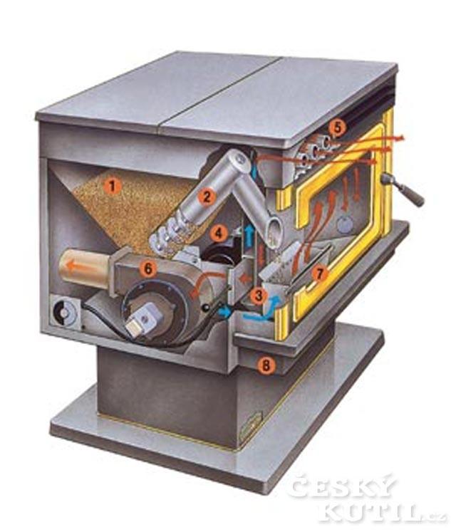 Jak fungují kamna na pelety – technologie a údržba