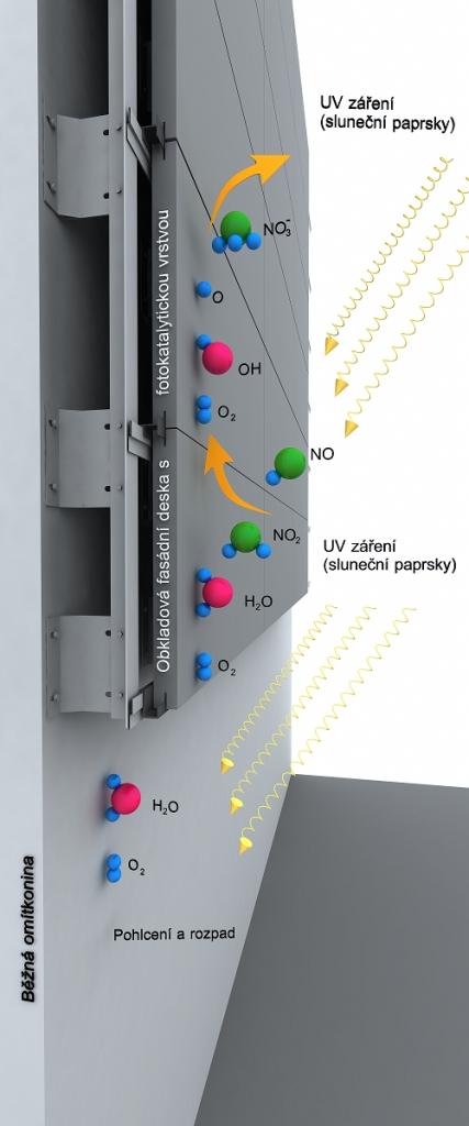 Samočistící vibrolisované obkladové fasádní desky s fotokatalytickými vlastnostmi