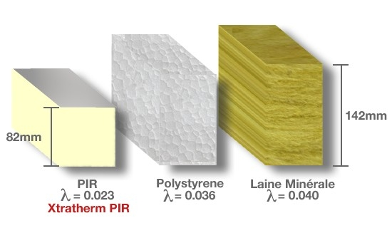 Jaké materiály používáme při zateplení a izolaci střechy