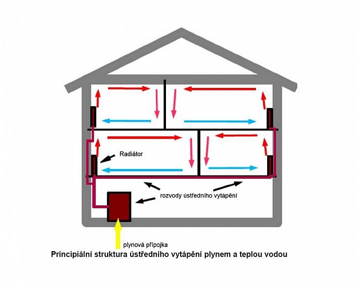 Struktura ústředního vytápění plynem