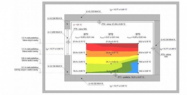 Graf rozložení teplotního pole pro konvekční vytápění. Zdroj: UCEEB při ČVUT Praha