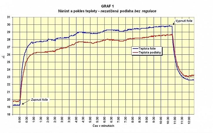 Elektrické podlahové vytápění vs. elektrokotel