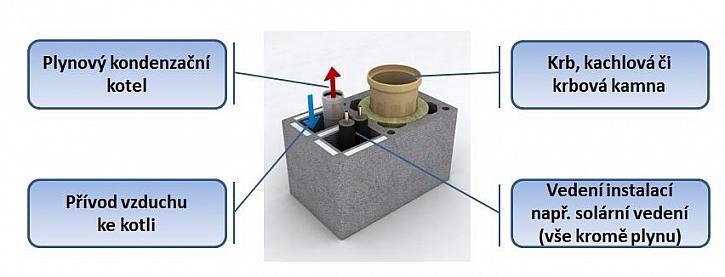 Nosný prvek systému KombiGas – zcela nová dvouprůduchová komínová tvárnice se třemi šachtami a integrovanou tepelnou izolací.