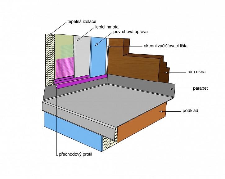 Připojovací profil HPI – UNI zajistí vodotěsný a trvale pružný přechod tepelně izolačního systému ve špaletě na parapetní plech.