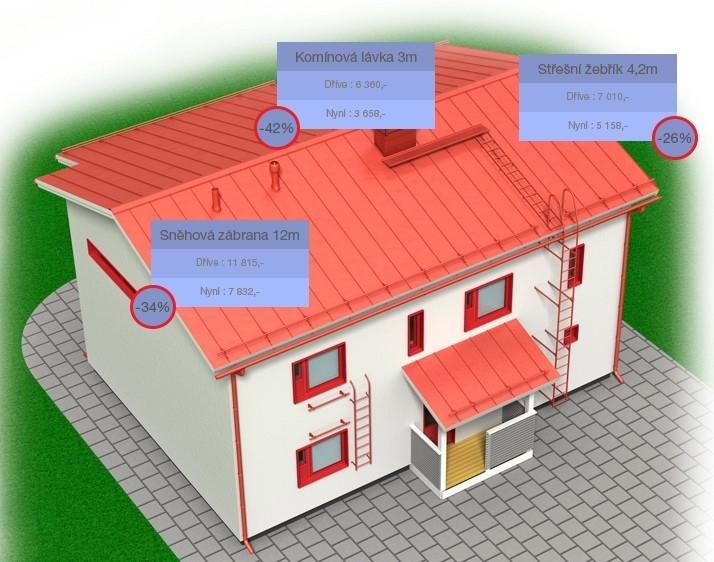 Srovnání cen bezpečnostních prvků střech Lindab Safety dříve a nyní.