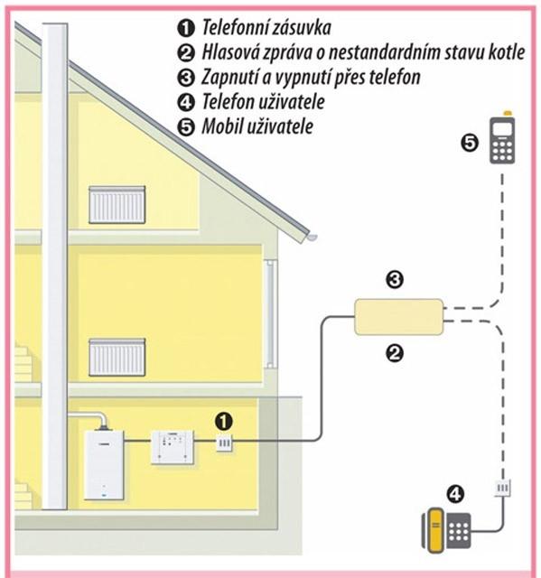 Plynové vytápění