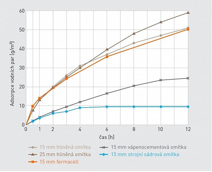 Měření schopnosti odvádět vlhkost ze vzduchu v místnosti dopadlo pro fermacell přesvědčivě