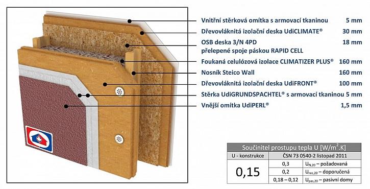 Izolace - ekologické dřevovláknité desky Udi