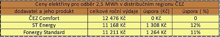 Zdroj dat: Kalkulačka portálu Elektrina.cz. Počítáme s odběrem 2500 kWh v distribuční sazbě D02d na distribučním území ČEZ a velikostí jističe nad 3x20 A do 3x25 včetně.