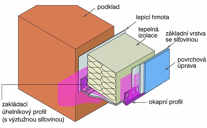 Schéma zakládací sady ETICS
