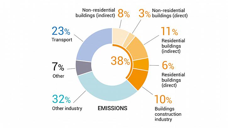 Udržitelnost, graf