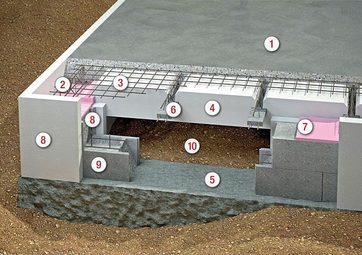 1. Roznášecí betonová deska  2. Obvodové vyztužení  3. Plošné vyztužení betonové roznášecí desky  4. Tepelně izolační dílce ztraceného bednění  5. Betonové základové pasy  6. Příhradové nosníky  7. Podkladní izolační deska  8. Vnější a vnitřní tepelná izo