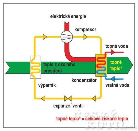 Schéma principu tepelného čerpadla
