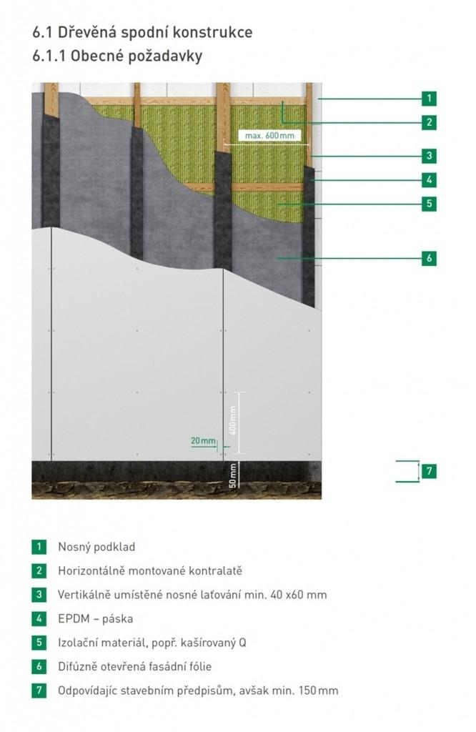 Způsoby instalace fasády HardiePanel