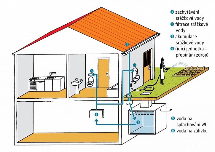 Využití dešťové vody k zalévání a splachování
