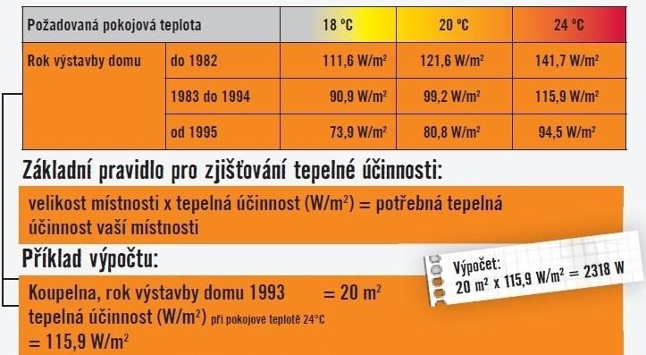 Jak správně stanovit tepelný výkon?