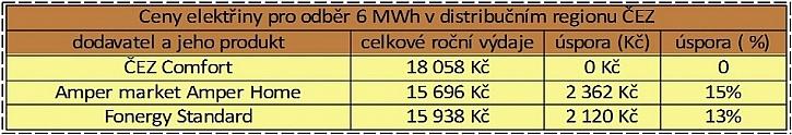 Zdroj dat: Kalkulačka portálu Elektrina.cz. Počítáme s odběrem 6000 kWh (4000 v nízkém tarifu + 2000 ve vysokém tarifu) distribuční sazbě D26D na distribučním území ČEZ a velikostí jističe nad 3x20 A do 3x25 včetně.