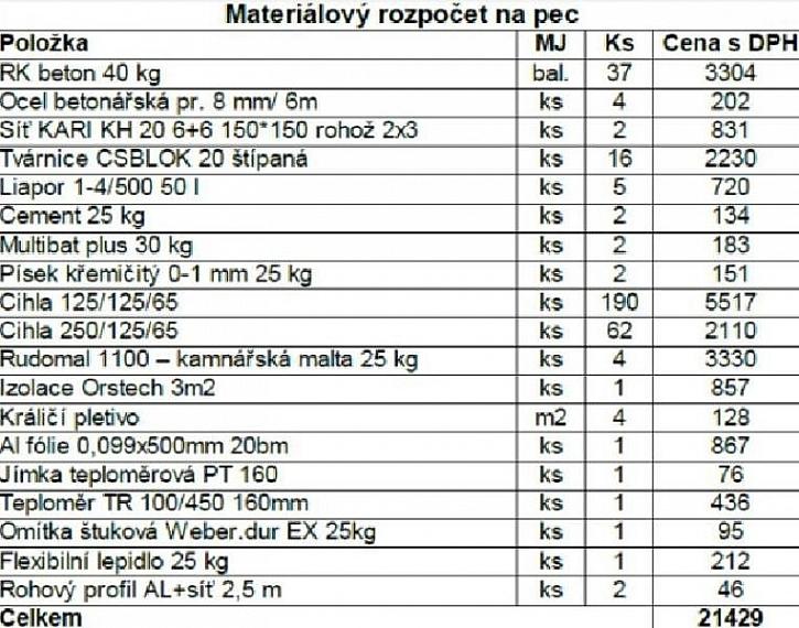 Stříška a materiálový rozpočet na pec
