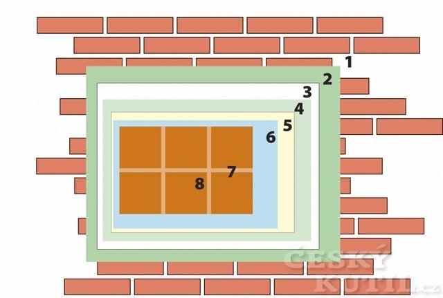 Schéma KVK koupelnového systému s doplněním konkrétních výrobků