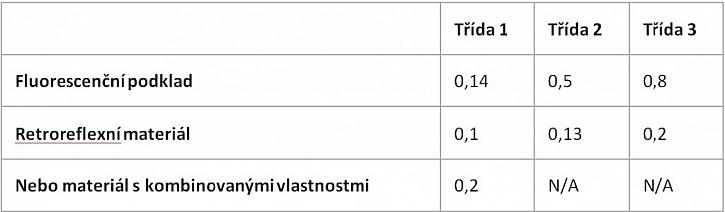 Oděvy s vysokou viditelností (EN ISO 20471)