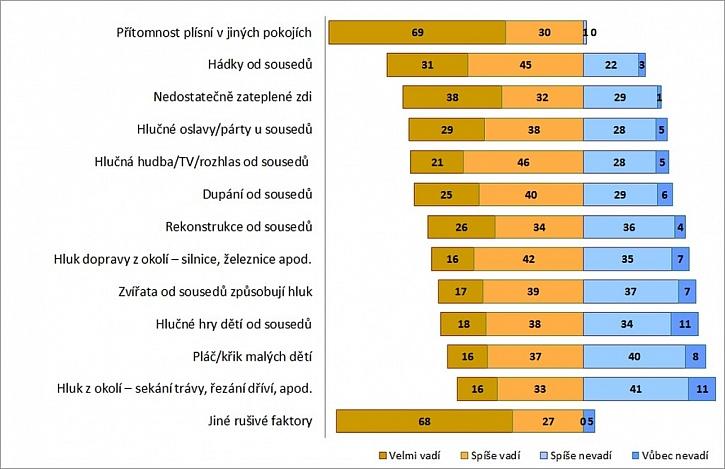 Zdroj: Raiffeisen stavební spořitelna a Saint-Gobain, průzkum Co vadí na bydlení (vzorek 511 lidí)