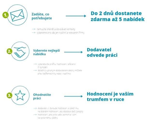 Jak to celé funguje na portálu Nejřemeslníci.cz