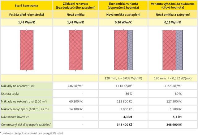Návratnost nákladů při renovaci