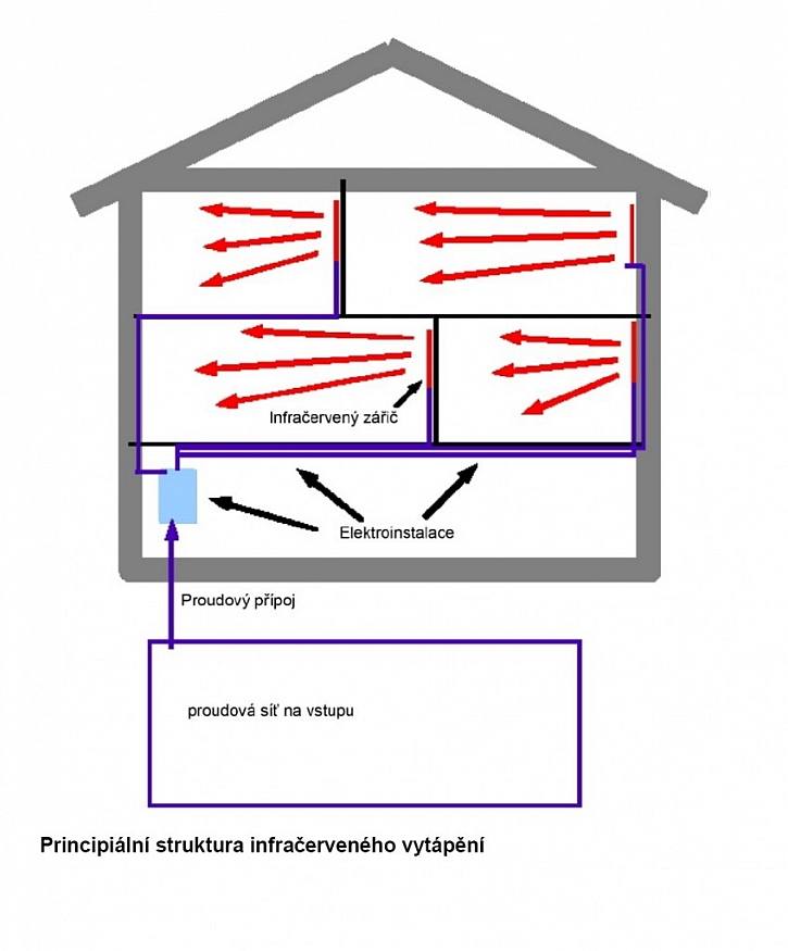 Struktura infračerveného vytápění