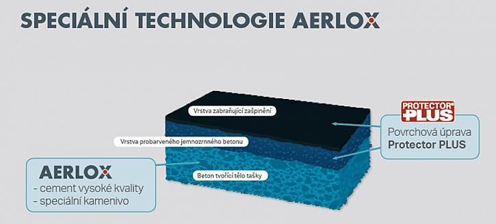 BRAMAC představuje další technologickou inovaci AERLOX