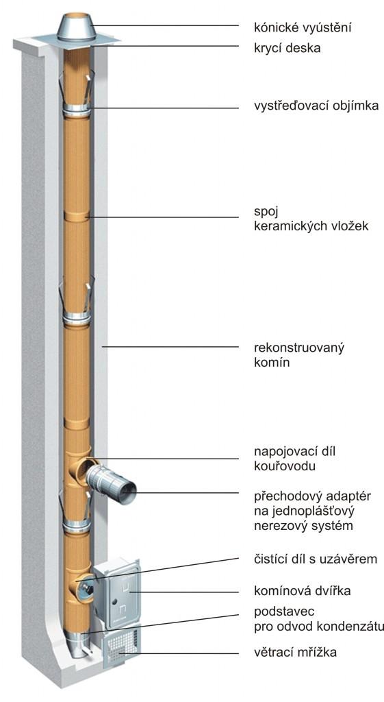 Skladba systému Keranova