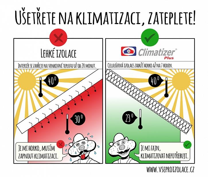 Celulózová izolace Climatizer Plus pro izolaci od podlahy po střechu. Přírodní izolant se zárukou 20 let z novinového papíru s impregnací potravinářskou chemií. Návratnost investice při zateplení je cca 3 roky.