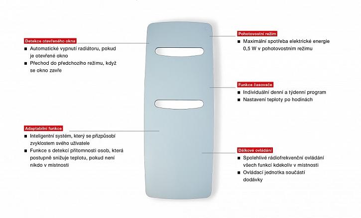Inovované elektrické radiátory Zehnder odpovídají požadavkům nového nařízení na EcoDesign, platného pro od 1.1.2018.