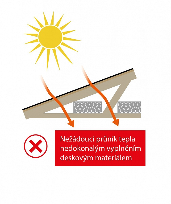 průnik tepla střechou