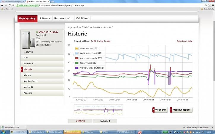 Vzdálené ovládání tepelných čerpadel: NIBE Uplink