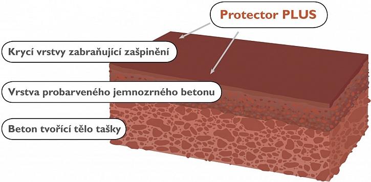 Řez taškou s povrchovou úpravou Protector PLUS.