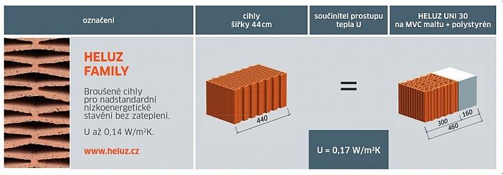 Jednovrstvé zdivo z cihel HELUZ FAMILY 44 dosahuje stejný součinitel prostupu tepla jako třeba klasická cihla HELUZ UNI 30 plus 16 cm dodatečného zateplení