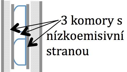 Schéma vzorku