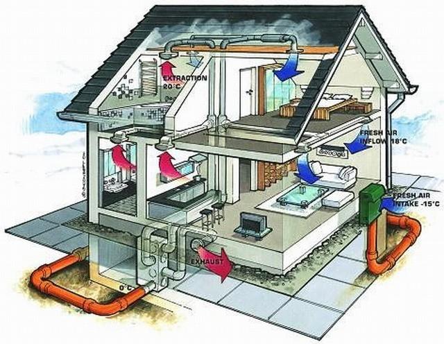 Kategorizace domů podle spotřeby tepla