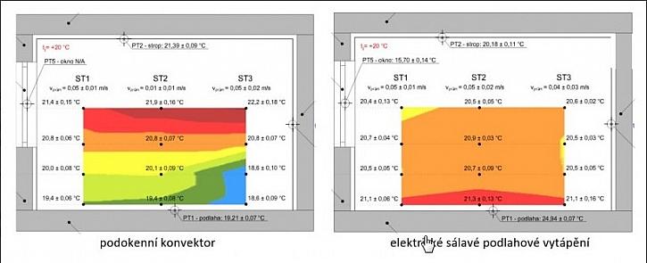 Efektivní vytápění - velkoplošné sálavé systémy