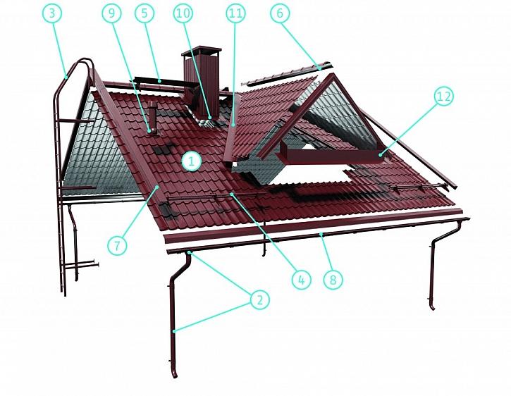 Nosná konstrukce střechy