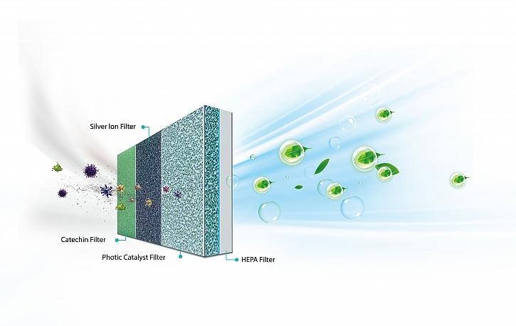 Hisense_AC_feature_Multi-level_Air_Purifying_