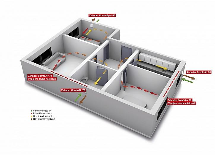 Nepřetržitá výměna vzduchu je zajištěna bez použití centrálního systému větrání s rozvody vzduchu.