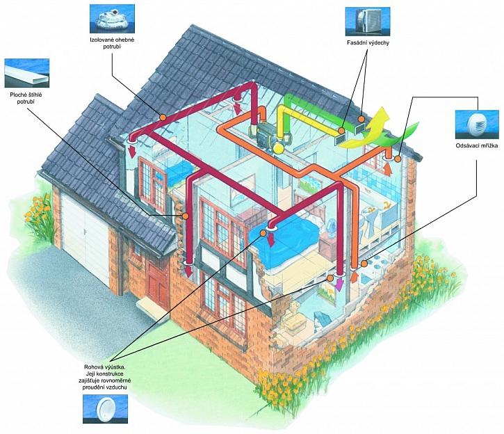 Větrání moderního domu – rekuperační jednotky