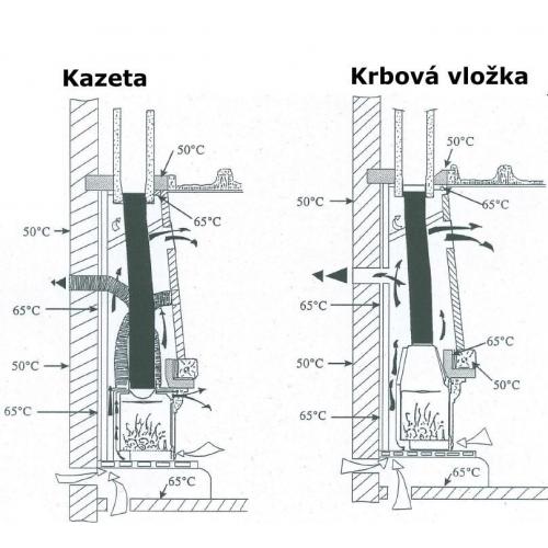 Krbová vložka UNIFLAM 700 Kazeta velká 600-270