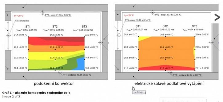 Podlahové a stropní vytápění – účinnost a spotřeba